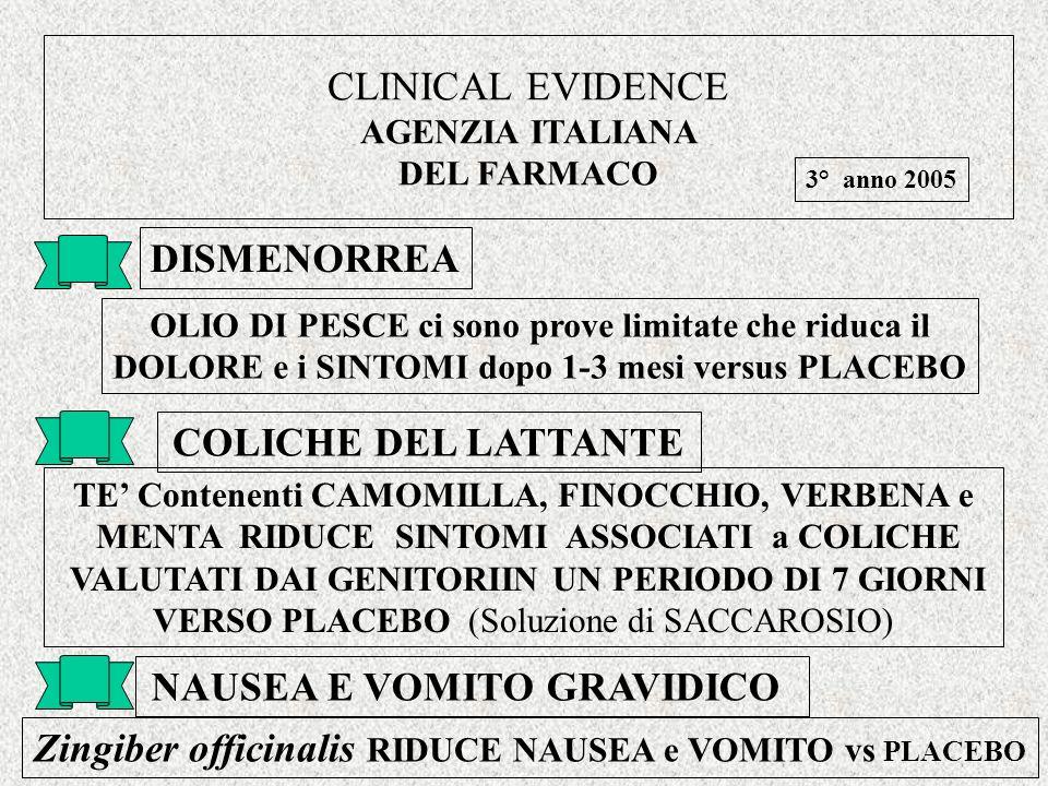 CLINICAL EVIDENCE AGENZIA ITALIANA DEL FARMACO NAUSEA E VOMITO GRAVIDICO DISMENORREA Zingiber officinalis RIDUCE NAUSEA e VOMITO vs PLACEBO OLIO DI PESCE ci sono prove limitate che riduca il DOLORE e i SINTOMI dopo 1-3 mesi versus PLACEBO COLICHE DEL LATTANTE TE Contenenti CAMOMILLA, FINOCCHIO, VERBENA e MENTA RIDUCE SINTOMI ASSOCIATI a COLICHE VALUTATI DAI GENITORIIN UN PERIODO DI 7 GIORNI VERSO PLACEBO (Soluzione di SACCAROSIO) 3° anno 2005