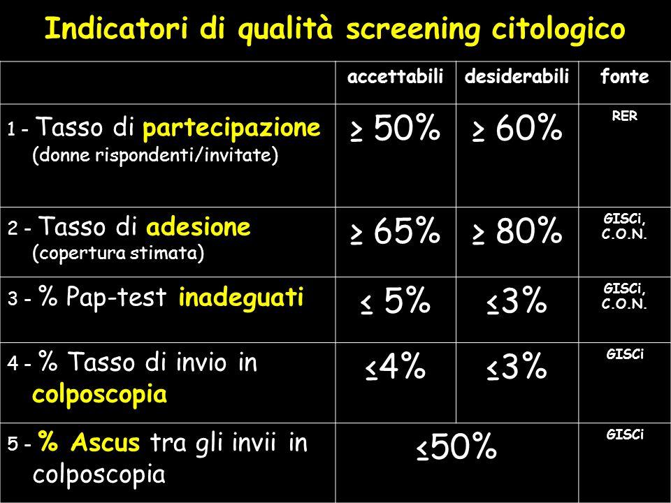 Indicatori di qualità screening citologico accettabilidesiderabilifonte 1 - Tasso di partecipazione (donne rispondenti/invitate) 50% 60% RER 2 - Tasso di adesione (copertura stimata) 65% 80% GISCi, C.O.N.
