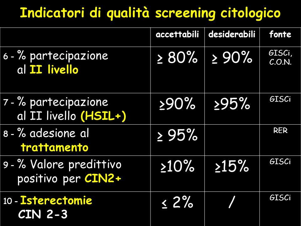 Indicatori di qualità screening citologico accettabilidesiderabilifonte 6 - % partecipazione al II livello 80% 90% GISCi, C.O.N.