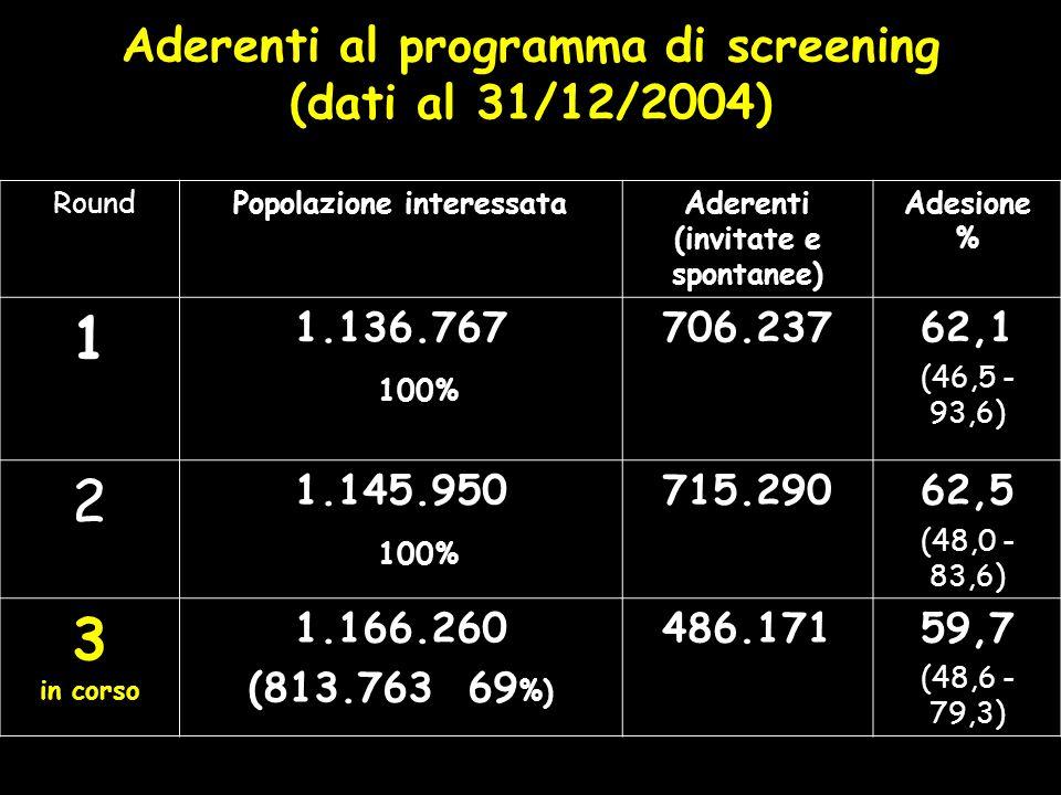 Aderenti al programma di screening (dati al 31/12/2004) RoundPopolazione interessataAderenti (invitate e spontanee) Adesione % 1 1.136.767 100% 706.23762,1 (46,5 - 93,6) 2 1.145.950 100% 715.29062,5 (48,0 - 83,6) 3 in corso 1.166.260 (813.763 69 %) 486.17159,7 (48,6 - 79,3)
