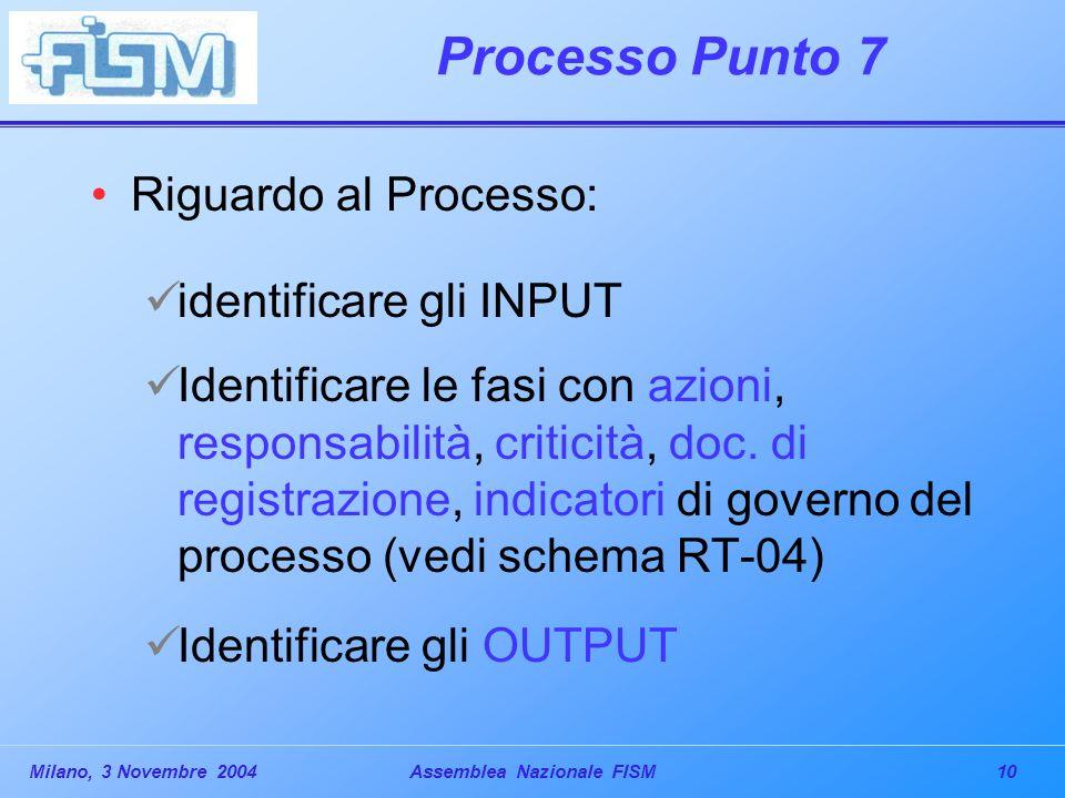 10Milano, 3 Novembre 2004Assemblea Nazionale FISM Processo Punto 7 Riguardo al Processo: identificare gli INPUT Identificare le fasi con azioni, responsabilità, criticità, doc.
