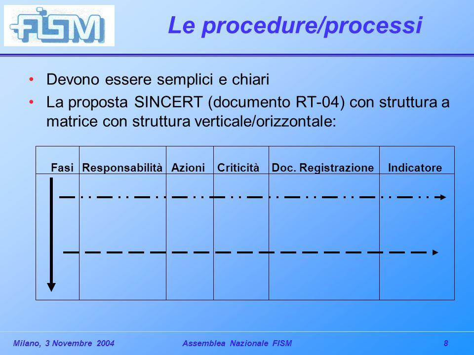 8Milano, 3 Novembre 2004Assemblea Nazionale FISM Le procedure/processi Devono essere semplici e chiari La proposta SINCERT (documento RT-04) con struttura a matrice con struttura verticale/orizzontale: Fasi Responsabilità Azioni Criticità Doc.