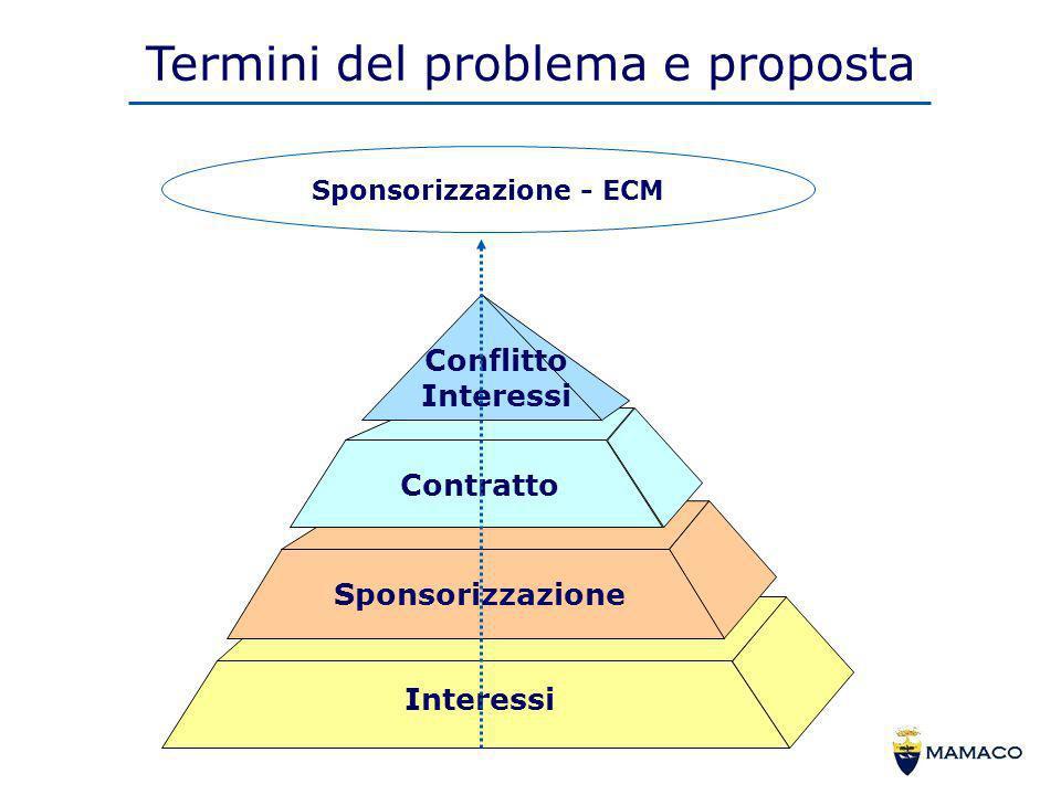 Termini del problema e proposta Sponsorizzazione - ECM Interessi Contratto Conflitto Interessi Sponsorizzazione