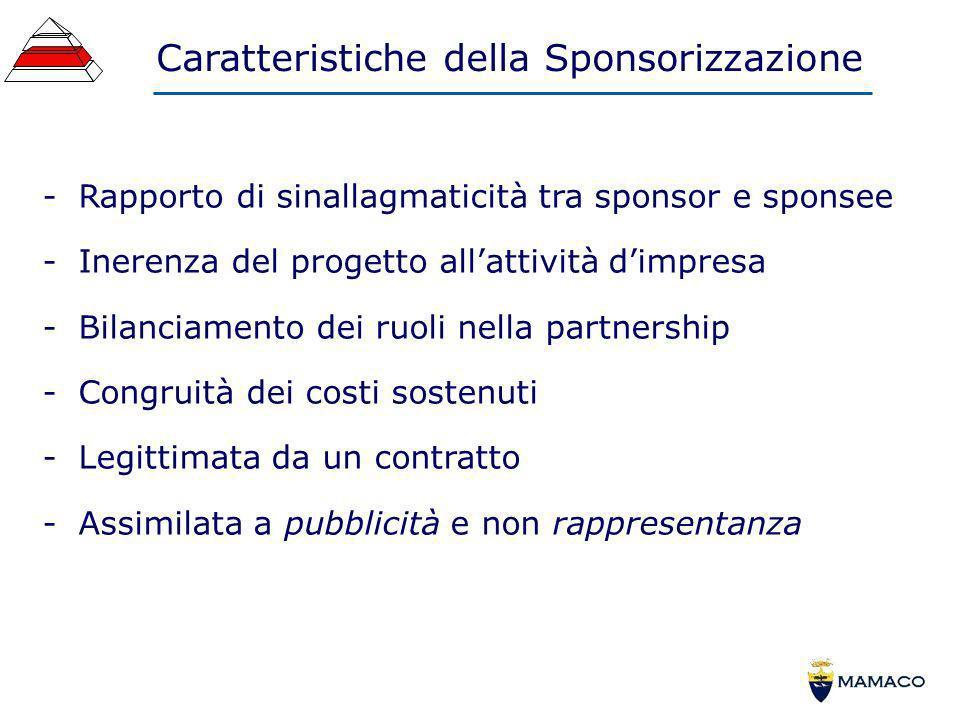 Caratteristiche della Sponsorizzazione -Rapporto di sinallagmaticità tra sponsor e sponsee -Inerenza del progetto allattività dimpresa -Bilanciamento