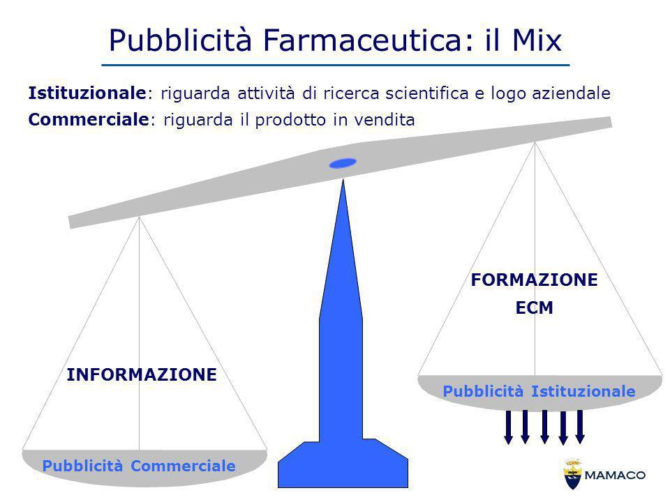 Pubblicità Farmaceutica: il Mix Istituzionale: riguarda attività di ricerca scientifica e logo aziendale Commerciale: riguarda il prodotto in vendita