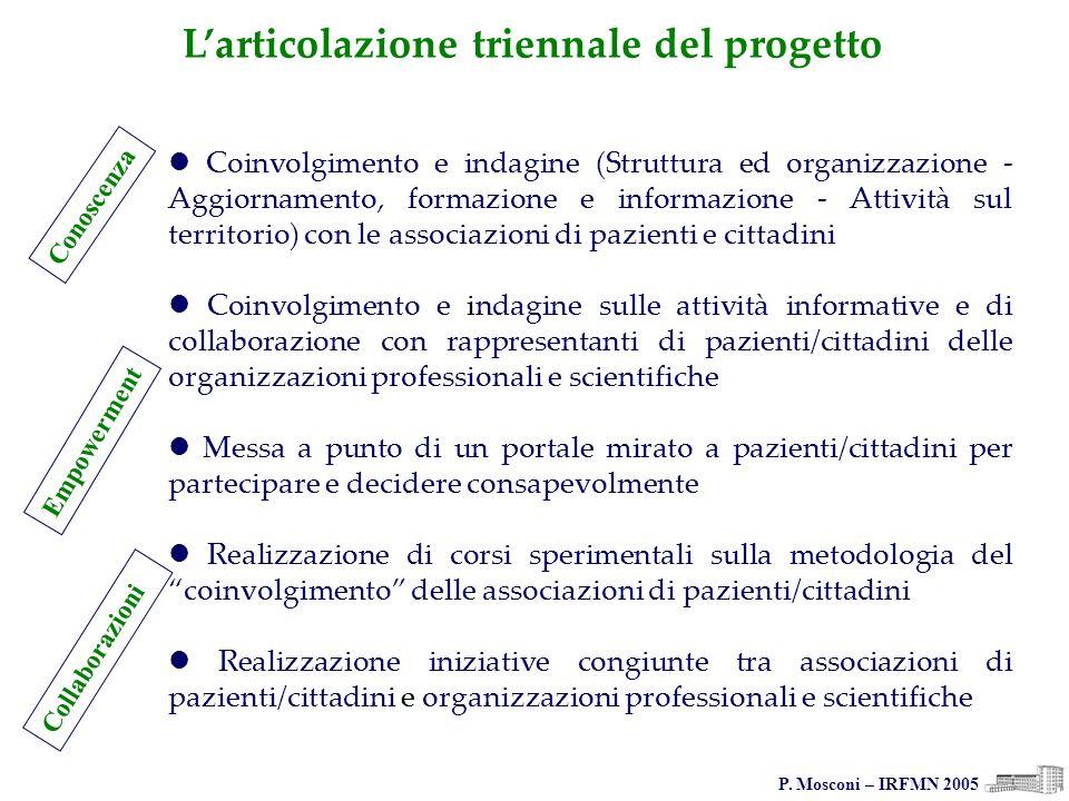 P. Mosconi – IRFMN 2005 Coinvolgimento e indagine (Struttura ed organizzazione - Aggiornamento, formazione e informazione - Attività sul territorio) c