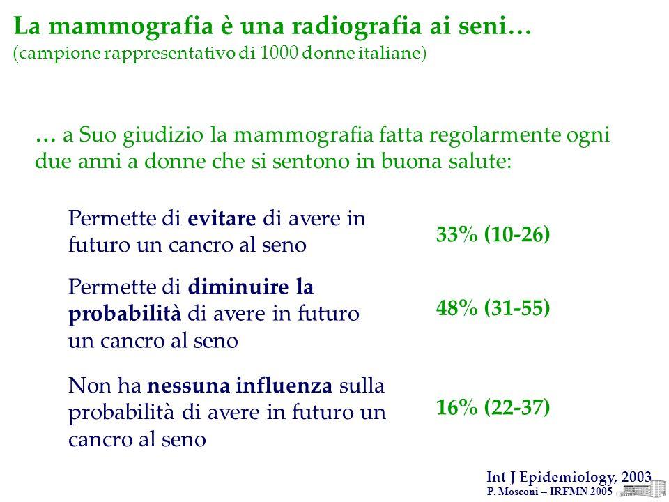 P. Mosconi – IRFMN 2005 La mammografia è una radiografia ai seni… (campione rappresentativo di 1000 donne italiane) Permette di evitare di avere in fu