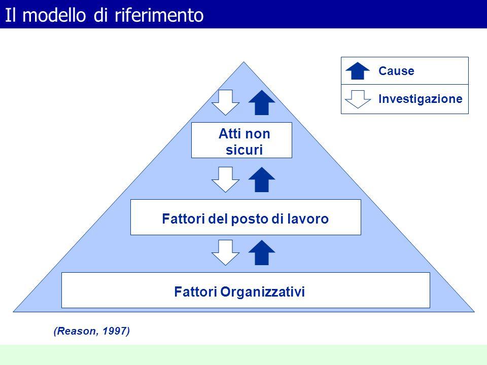 Il modello di riferimento Fattori Organizzativi Fattori del posto di lavoro Atti non sicuri (Reason, 1997) Cause Investigazione
