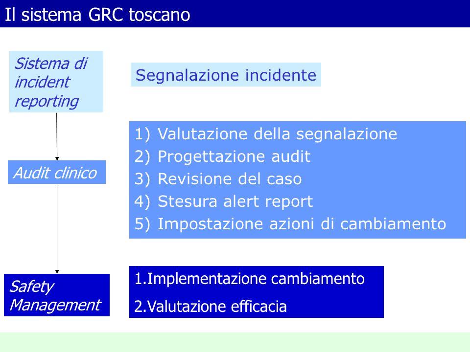 Il sistema GRC toscano 1)Valutazione della segnalazione 2)Progettazione audit 3)Revisione del caso 4)Stesura alert report 5)Impostazione azioni di cam