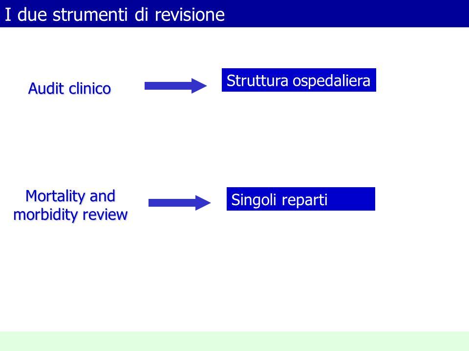 I due strumenti di revisione Audit clinico Mortality and morbidity review Struttura ospedaliera Singoli reparti