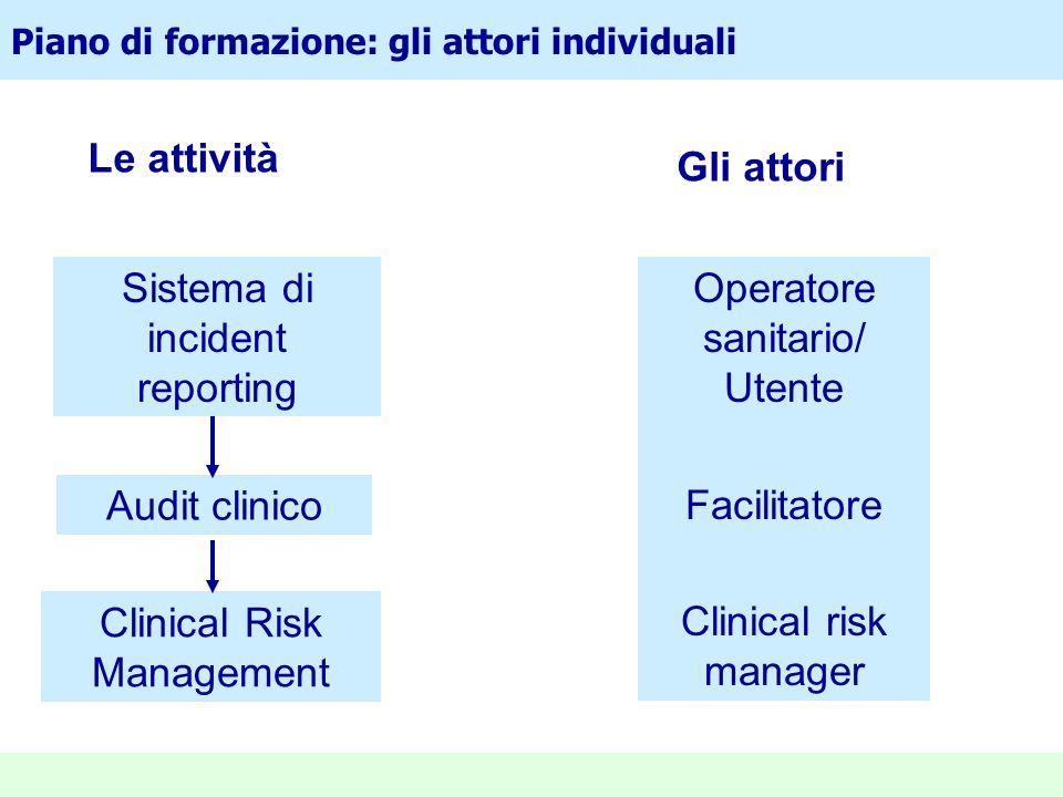 Piano di formazione: gli attori individuali Audit clinico Clinical Risk Management Sistema di incident reporting Le attività Gli attori Operatore sani