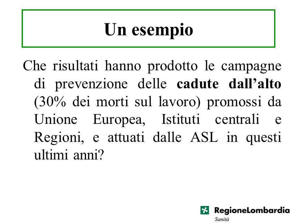 Un esempio Che risultati hanno prodotto le campagne di prevenzione delle cadute dallalto (30% dei morti sul lavoro) promossi da Unione Europea, Istitu