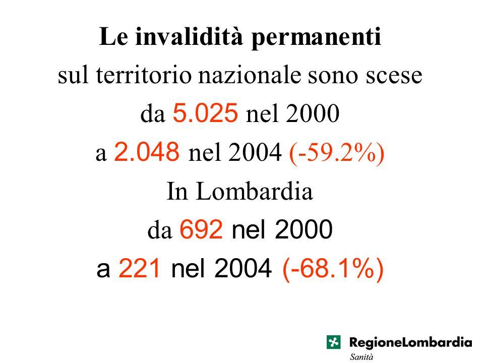 Le invalidità permanenti sul territorio nazionale sono scese da 5.025 nel 2000 a 2.048 nel 2004 (-59.2%) In Lombardia da 692 nel 2000 a 221 nel 2004 (