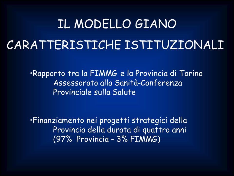 IL MODELLO GIANO CARATTERISTICHE ISTITUZIONALI Rapporto tra la FIMMG e la Provincia di Torino Assessorato alla Sanità-Conferenza Provinciale sulla Sal