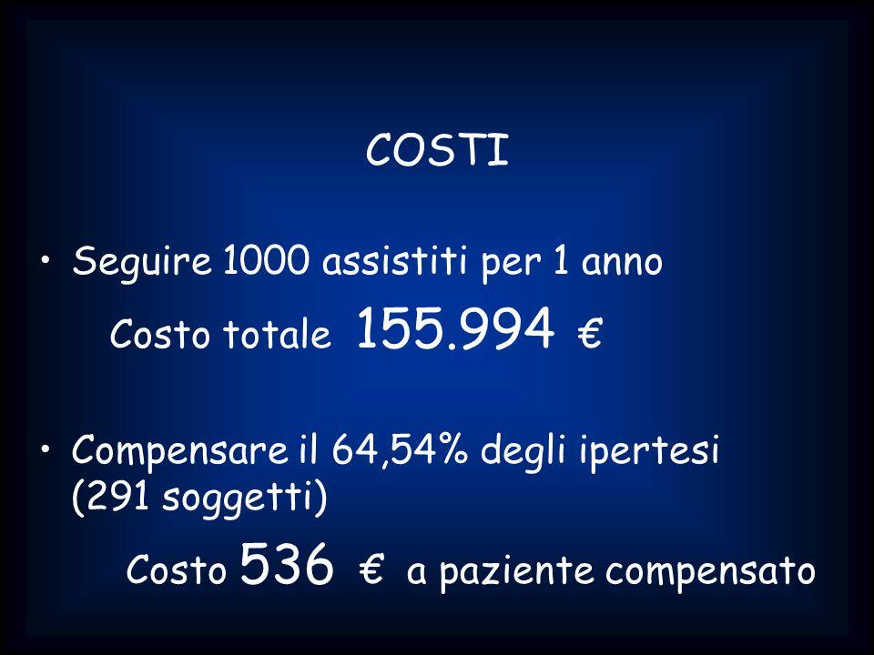 COSTI Seguire 1000 assistiti per 1 anno Costo totale 155.994 Compensare il 64,54% degli ipertesi (291 soggetti) Costo 536 a paziente compensato