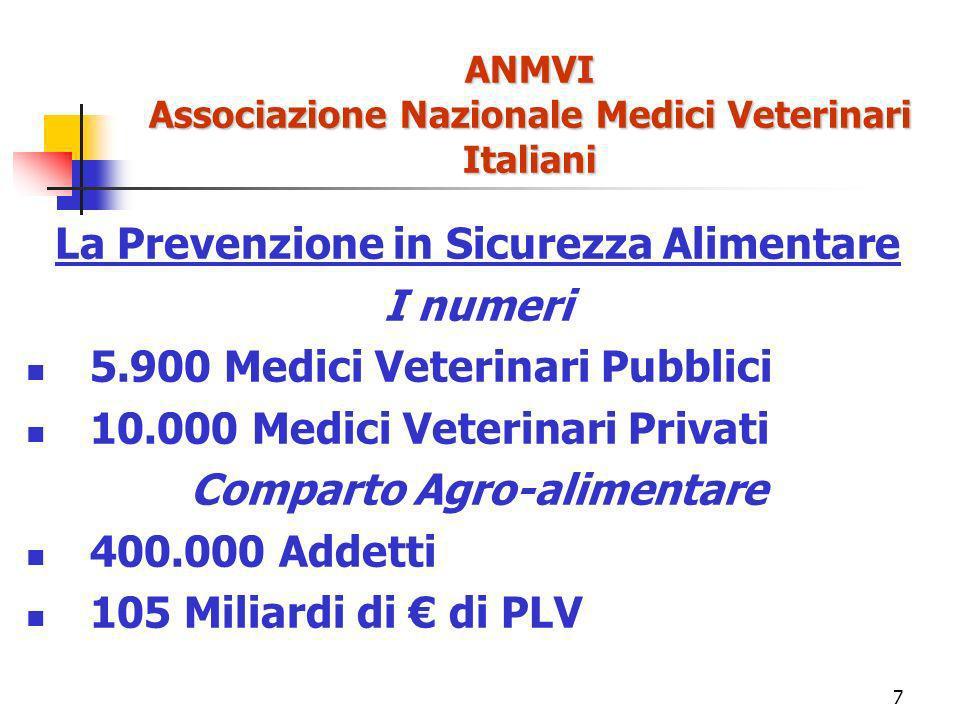 7 ANMVI Associazione Nazionale Medici Veterinari Italiani La Prevenzione in Sicurezza Alimentare I numeri 5.900 Medici Veterinari Pubblici 10.000 Medici Veterinari Privati Comparto Agro-alimentare 400.000 Addetti 105 Miliardi di di PLV