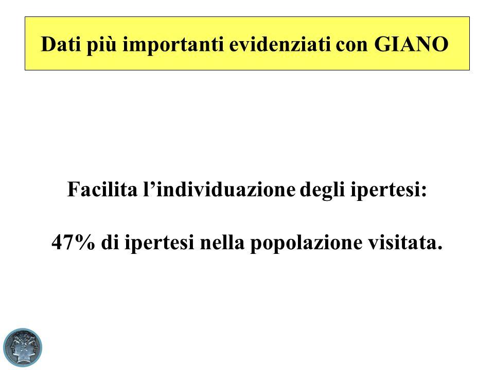 Dati più importanti evidenziati con GIANO Facilita lindividuazione degli ipertesi: 47% di ipertesi nella popolazione visitata.