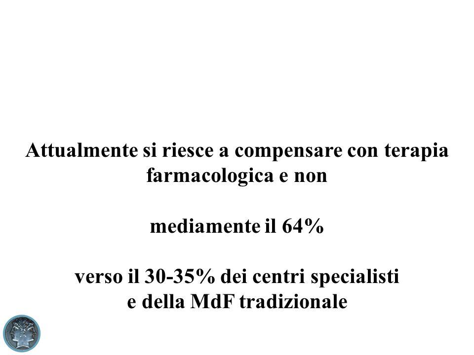 Attualmente si riesce a compensare con terapia farmacologica e non mediamente il 64% verso il 30-35% dei centri specialisti e della MdF tradizionale