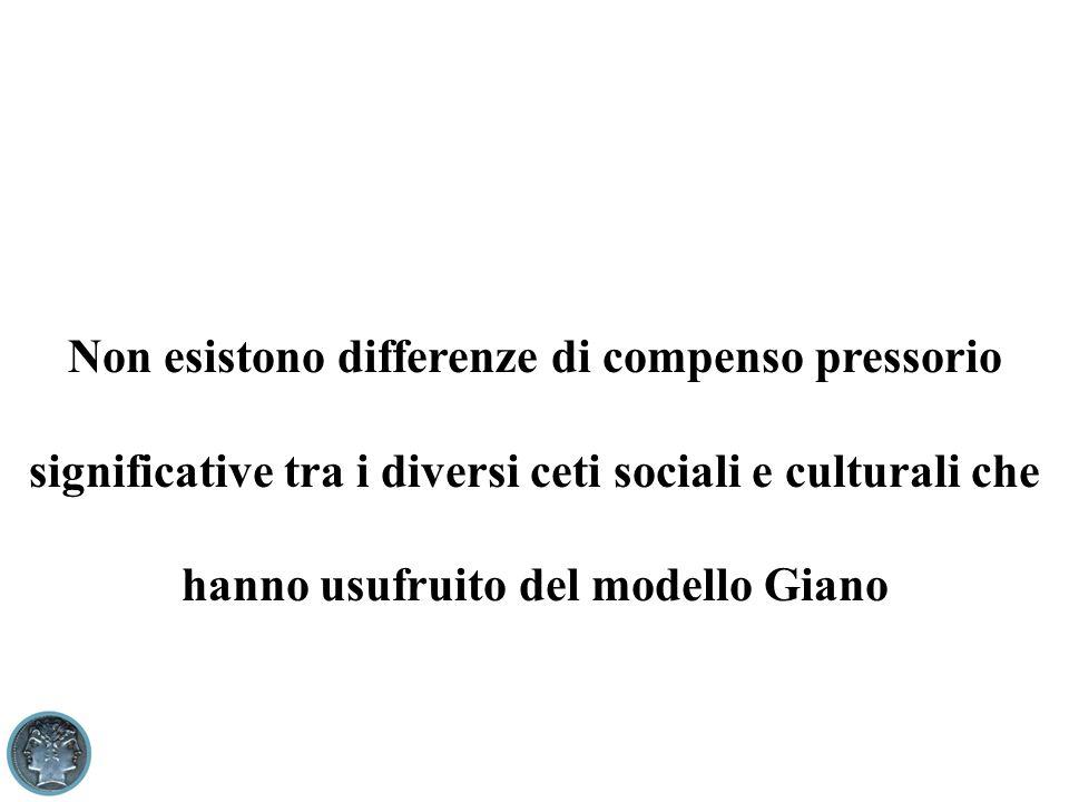 Non esistono differenze di compenso pressorio significative tra i diversi ceti sociali e culturali che hanno usufruito del modello Giano