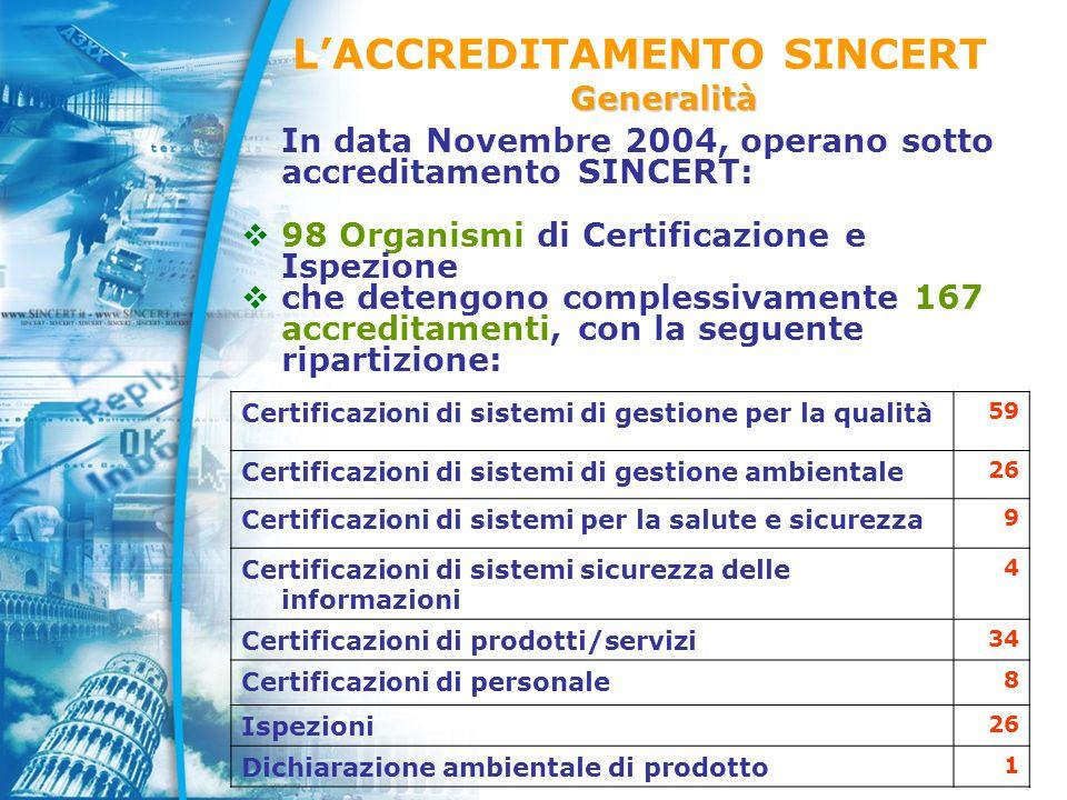 In data Novembre 2004, operano sotto accreditamento SINCERT: 98 Organismi di Certificazione e Ispezione che detengono complessivamente 167 accreditamenti, con la seguente ripartizione: Certificazioni di sistemi di gestione per la qualità 59 Certificazioni di sistemi di gestione ambientale 26 Certificazioni di sistemi per la salute e sicurezza 9 Certificazioni di sistemi sicurezza delle informazioni 4 Certificazioni di prodotti/servizi 34 Certificazioni di personale 8 Ispezioni 26 Dichiarazione ambientale di prodotto 1 LACCREDITAMENTO SINCERTGeneralità