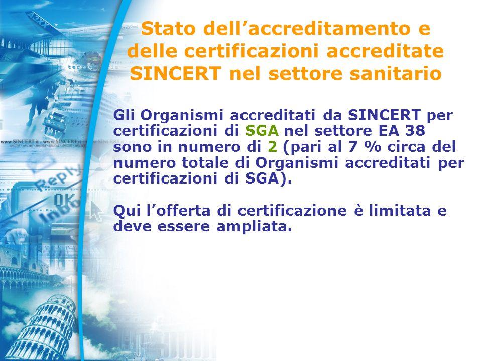 Stato dellaccreditamento e delle certificazioni accreditate SINCERT nel settore sanitario Gli Organismi accreditati da SINCERT per certificazioni di SGA nel settore EA 38 sono in numero di 2 (pari al 7 % circa del numero totale di Organismi accreditati per certificazioni di SGA).