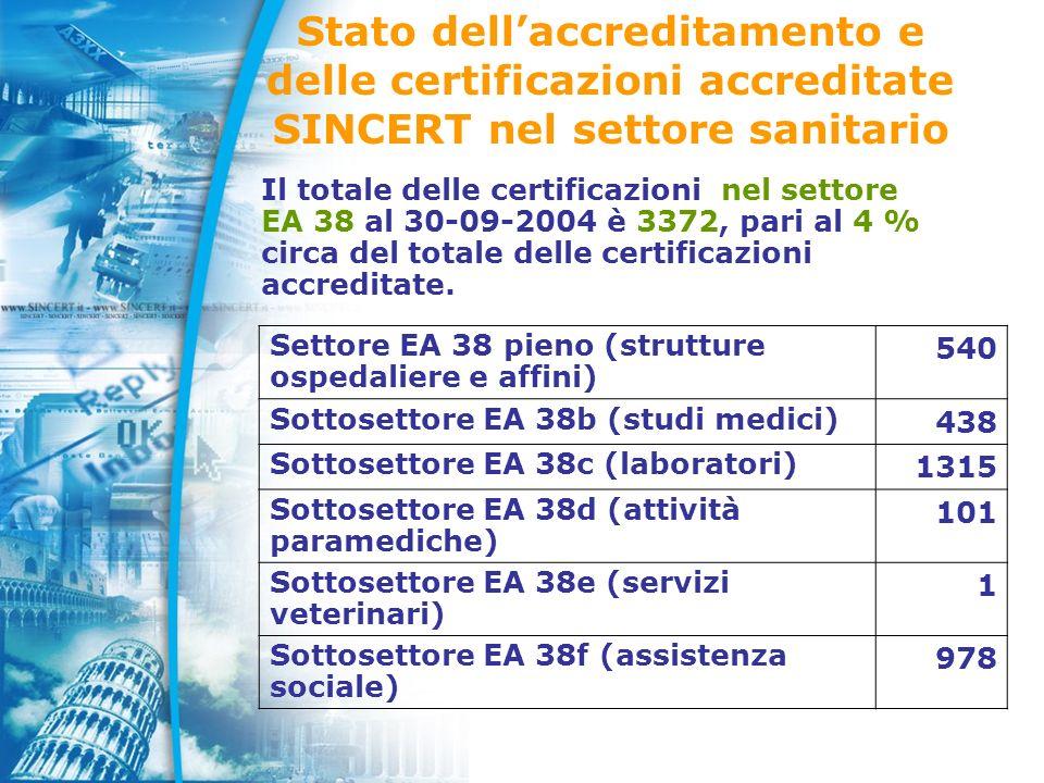 Stato dellaccreditamento e delle certificazioni accreditate SINCERT nel settore sanitario Settore EA 38 pieno (strutture ospedaliere e affini) 540 Sottosettore EA 38b (studi medici) 438 Sottosettore EA 38c (laboratori) 1315 Sottosettore EA 38d (attività paramediche) 101 Sottosettore EA 38e (servizi veterinari) 1 Sottosettore EA 38f (assistenza sociale) 978 Il totale delle certificazioni nel settore EA 38 al 30-09-2004 è 3372, pari al 4 % circa del totale delle certificazioni accreditate.