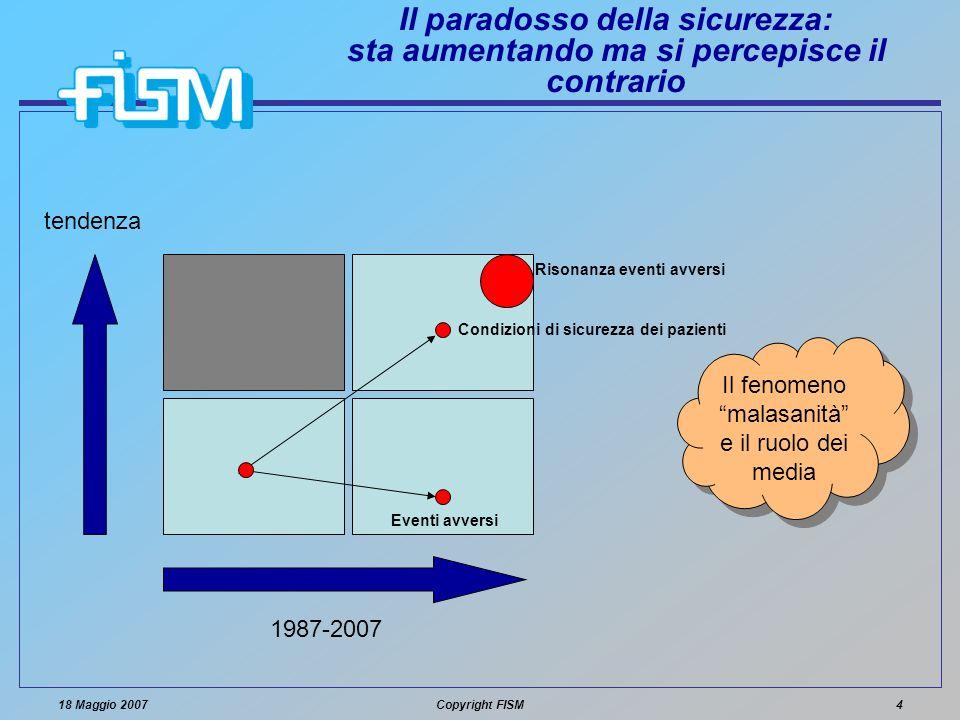 18 Maggio 2007Copyright FISM4 Il paradosso della sicurezza: sta aumentando ma si percepisce il contrario tendenza 1987-2007 Eventi avversi Condizioni