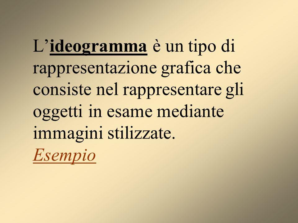 Lideogramma è un tipo di rappresentazione grafica che consiste nel rappresentare gli oggetti in esame mediante immagini stilizzate. Esempio Esempio