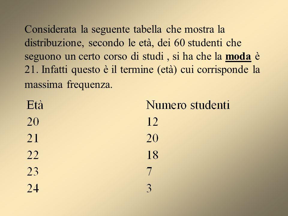 Considerata la seguente tabella che mostra la distribuzione, secondo le età, dei 60 studenti che seguono un certo corso di studi, si ha che la moda è