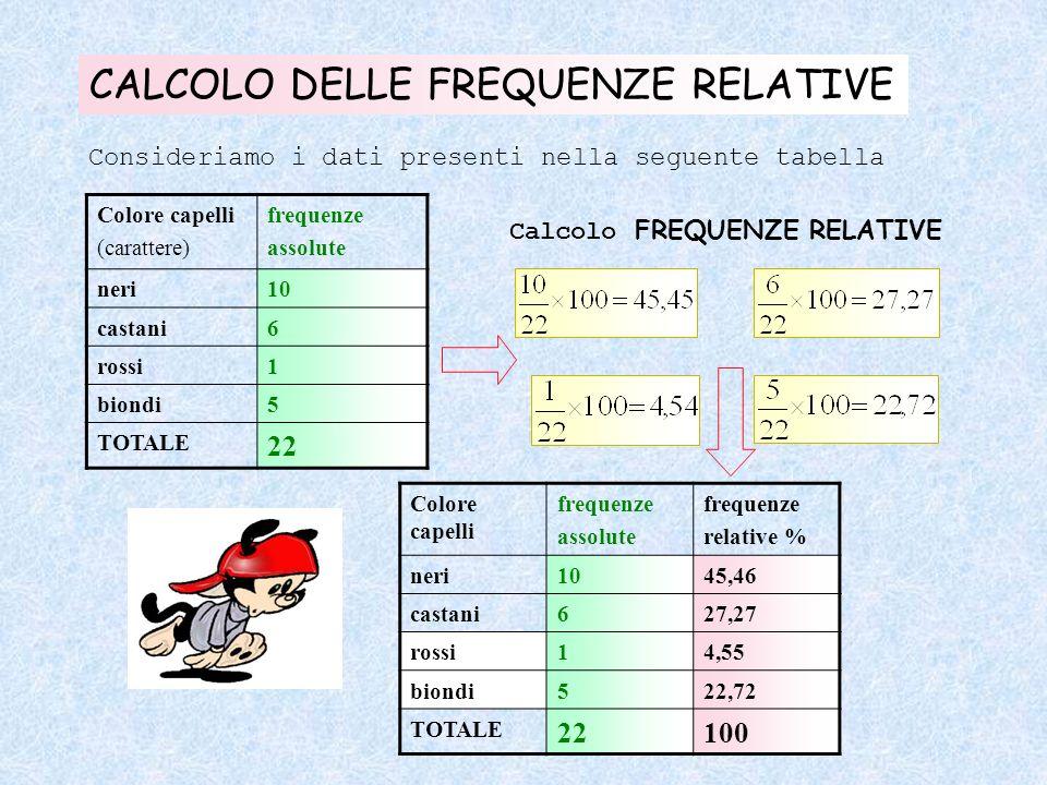 CALCOLO DELLE FREQUENZE RELATIVE Consideriamo i dati presenti nella seguente tabella Colore capelli (carattere) frequenze assolute neri10 castani6 ros