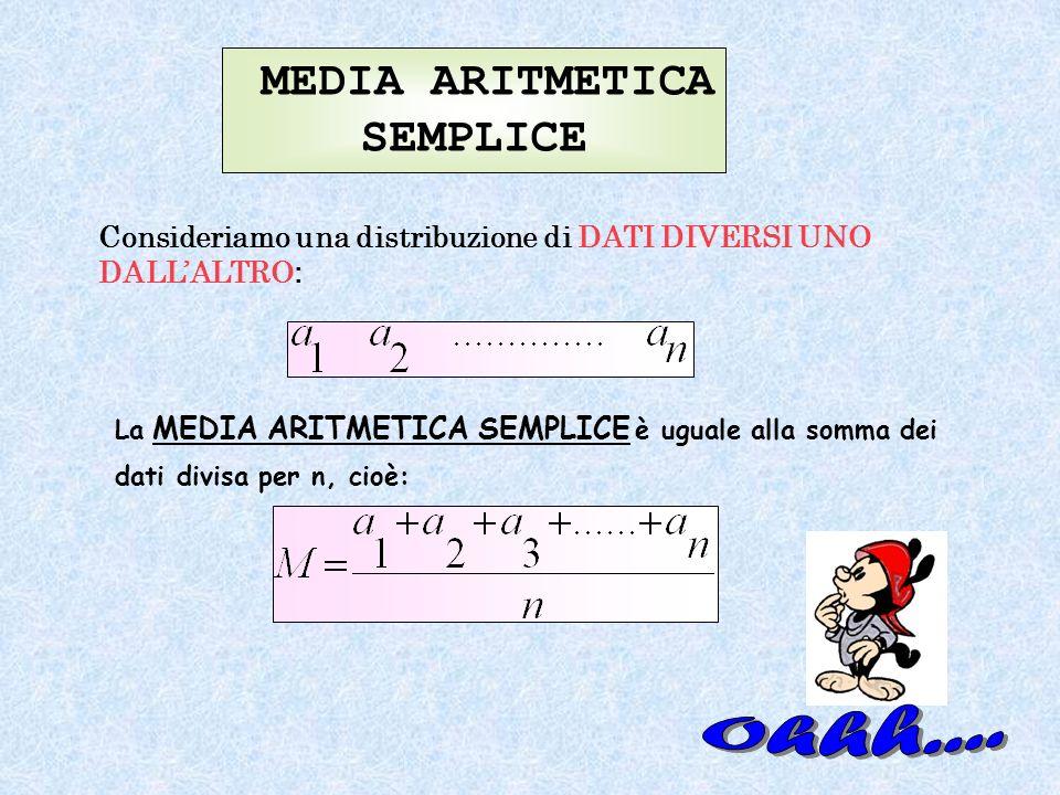 MEDIA ARITMETICA SEMPLICE Consideriamo una distribuzione di DATI DIVERSI UNO DALLALTRO : La MEDIA ARITMETICA SEMPLICE è uguale alla somma dei dati div