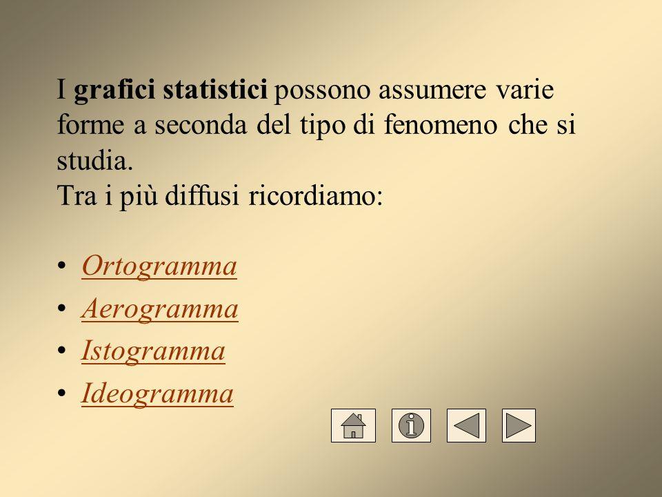 I grafici statistici possono assumere varie forme a seconda del tipo di fenomeno che si studia. Tra i più diffusi ricordiamo: Ortogramma Aerogramma Is
