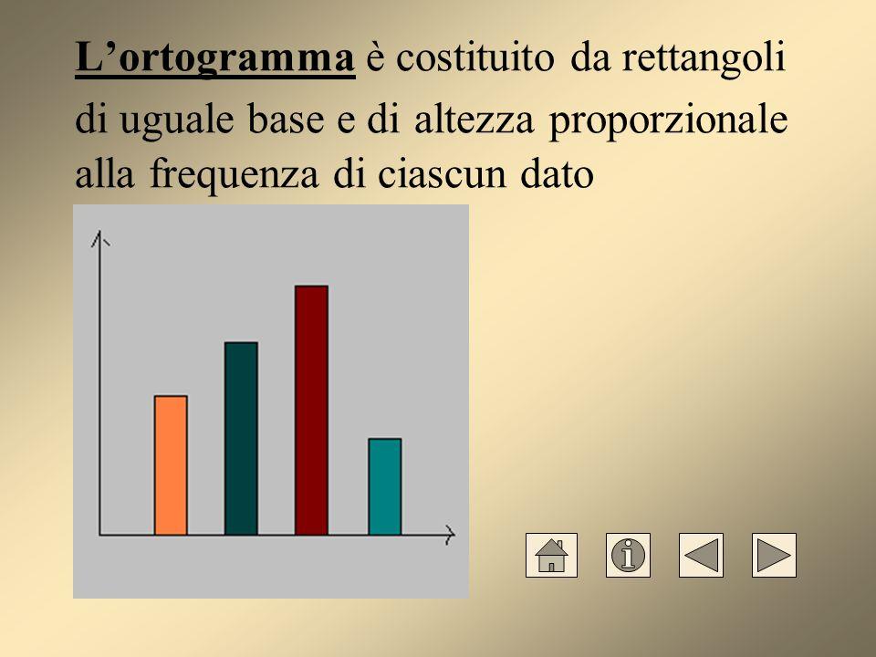 Lortogramma è costituito da rettangoli di uguale base e di altezza proporzionale alla frequenza di ciascun dato