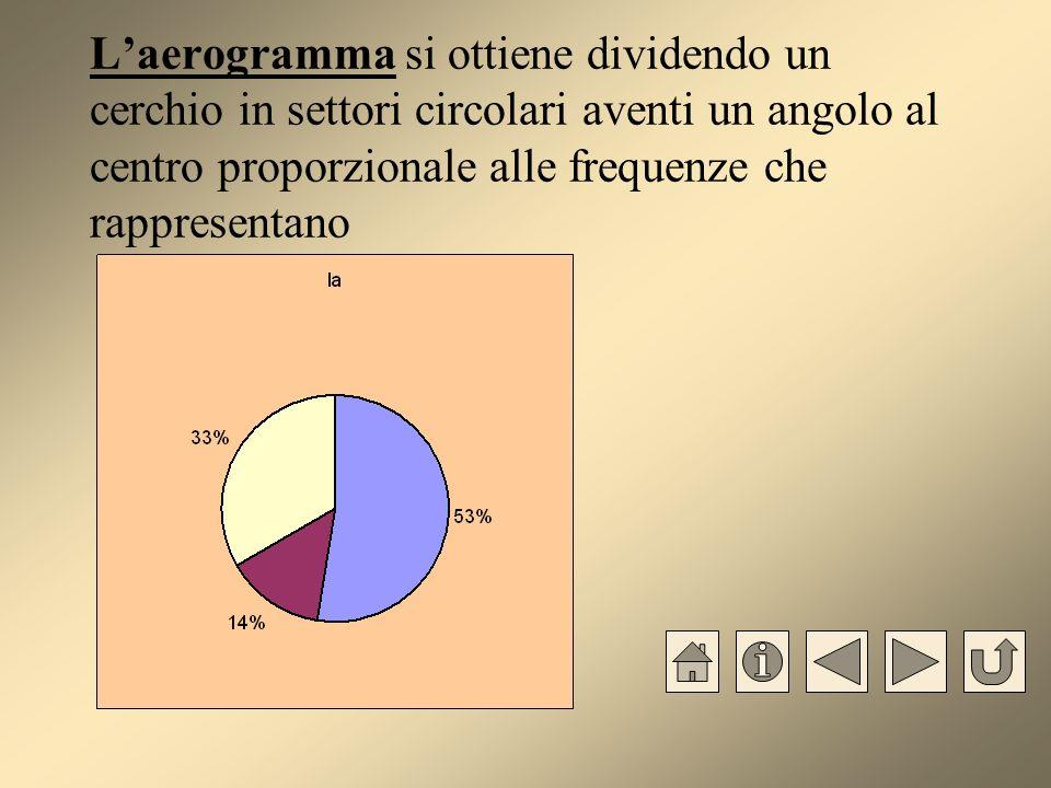 Laerogramma si ottiene dividendo un cerchio in settori circolari aventi un angolo al centro proporzionale alle frequenze che rappresentano