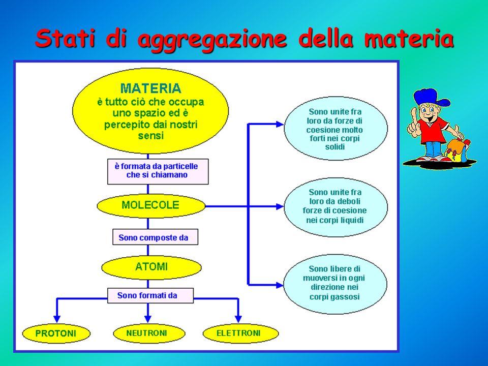 COMPOSIZIONE DELLA MATERIA Un sistema è una porzione delimitata di materia, oggetto di studio (per ambiente si intende tutta la materia intorno al sistema) Lacqua è il sistema Il bicchiere è lambiente