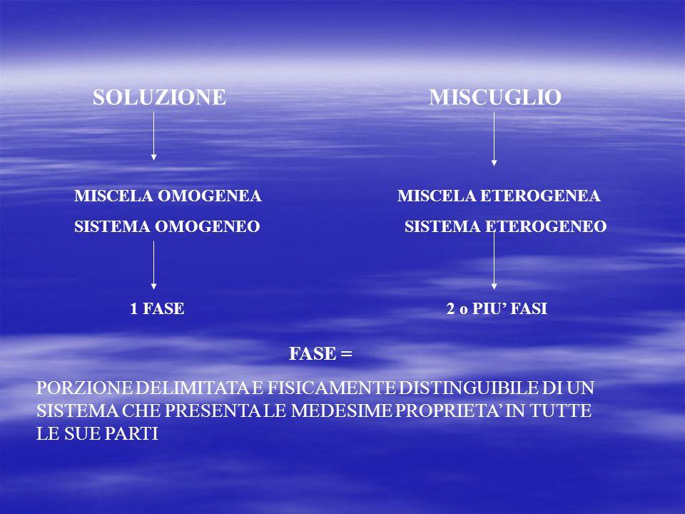 SOLUZIONE MISCUGLIO MISCELA OMOGENEA MISCELA ETEROGENEA SISTEMA OMOGENEO SISTEMA ETEROGENEO 1 FASE 2 o PIU FASI FASE = PORZIONE DELIMITATA E FISICAMENTE DISTINGUIBILE DI UN SISTEMA CHE PRESENTA LE MEDESIME PROPRIETA IN TUTTE LE SUE PARTI
