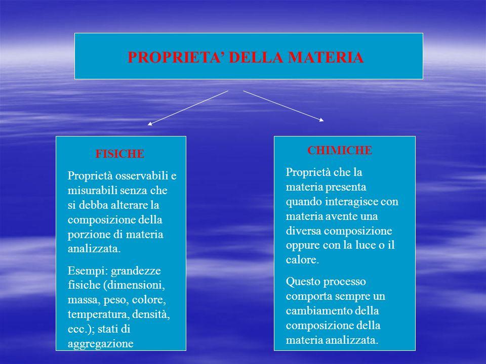 PROPRIETA DELLA MATERIA FISICHE Proprietà osservabili e misurabili senza che si debba alterare la composizione della porzione di materia analizzata.