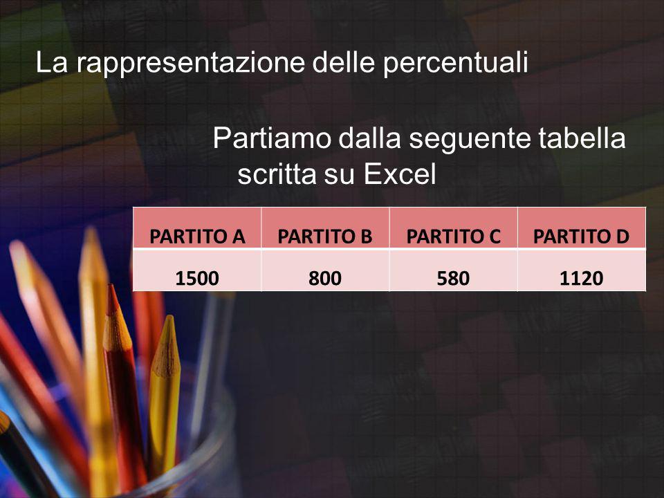 La rappresentazione delle percentuali Partiamo dalla seguente tabella scritta su Excel PARTITO APARTITO BPARTITO CPARTITO D 15008005801120