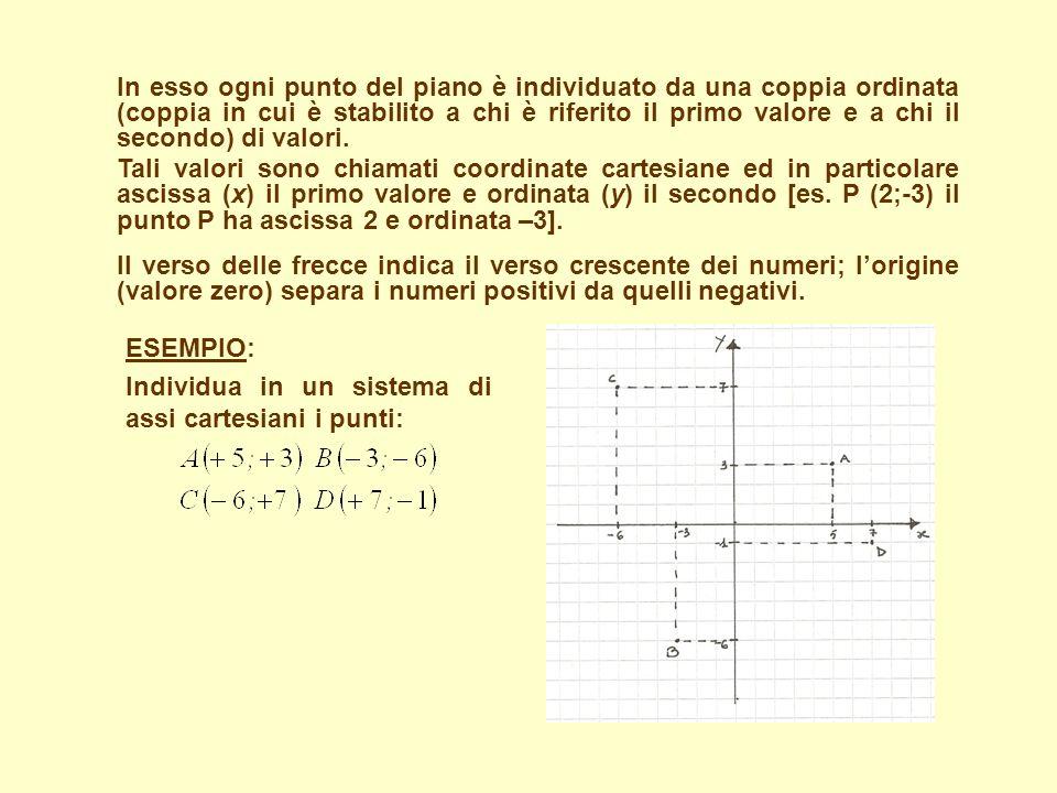 Gli assi cartesiani Un sistema di due assi ortogonali (perpendicolari) orientati (ai quali è dato il verso), in cui è stabilita lunità di misura, è de