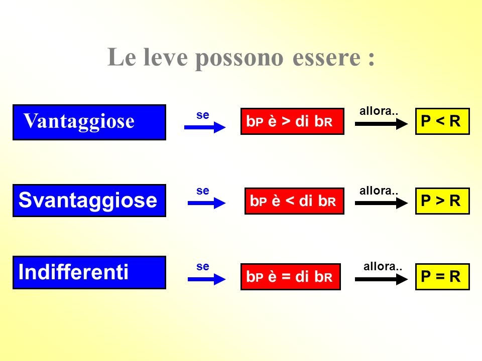 Le leve si basano sul concetto di equilibrio. F RP bRbR bPbP Sarà in equilibrio quando i momenti meccanici delle forze applicate avranno lo stesso val