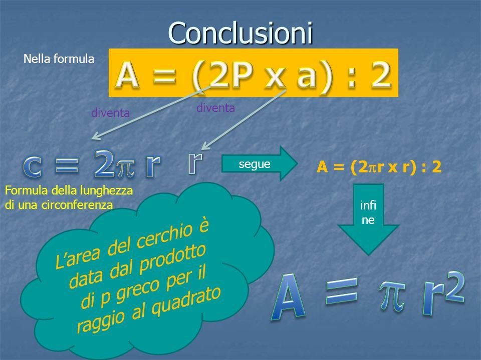 Conclusioni Nella formula diventa Formula della lunghezza di una circonferenza diventa segue A = (2 r x r) : 2 infi ne L a r e a d e l c e r c h i o è