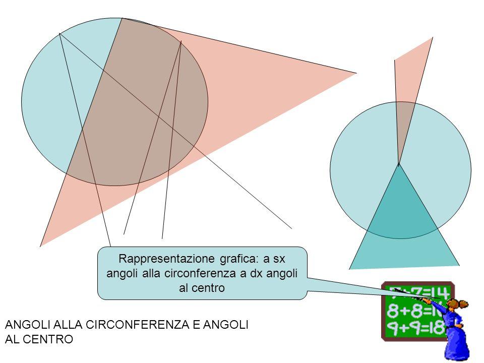 ANGOLI ALLA CIRCONFERENZA E ANGOLI AL CENTRO Rappresentazione grafica: a sx angoli alla circonferenza a dx angoli al centro