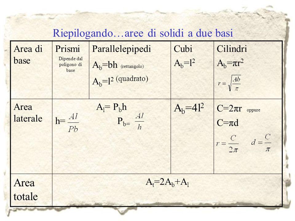Riepilogando…aree di solidi a due basi Area di base Prismi Dipende dal poligono di base Parallelepipedi A b =bh (rettangolo) A b =l 2 (quadrato) Cubi