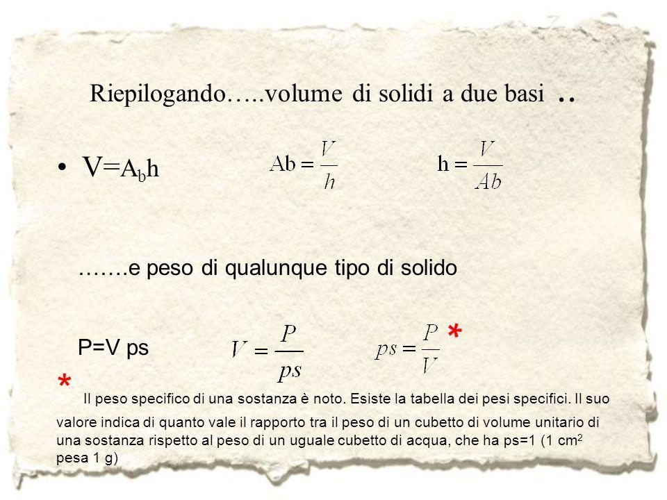 Riepilogando…..volume di solidi a due basi.. V= A b h …….e peso di qualunque tipo di solido P=V ps * Il peso specifico di una sostanza è noto. Esiste