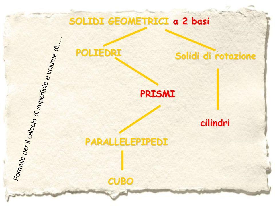 Riepilogando…aree di solidi a due basi Area di base Prismi Dipende dal poligono di base Parallelepipedi A b =bh (rettangolo) A b =l 2 (quadrato) Cubi A b =l 2 Cilindri A b =πr 2 Area laterale A l = P b h h= P b= A b =4l 2 C=2πr oppure C=πd Area totale A t =2A b +A l