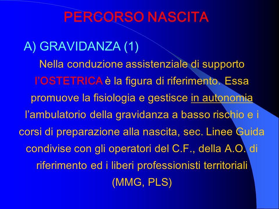 PERCORSO NASCITA A) GRAVIDANZA (1) Nella conduzione assistenziale di supporto lOSTETRICA è la figura di riferimento. Essa promuove la fisiologia e ges