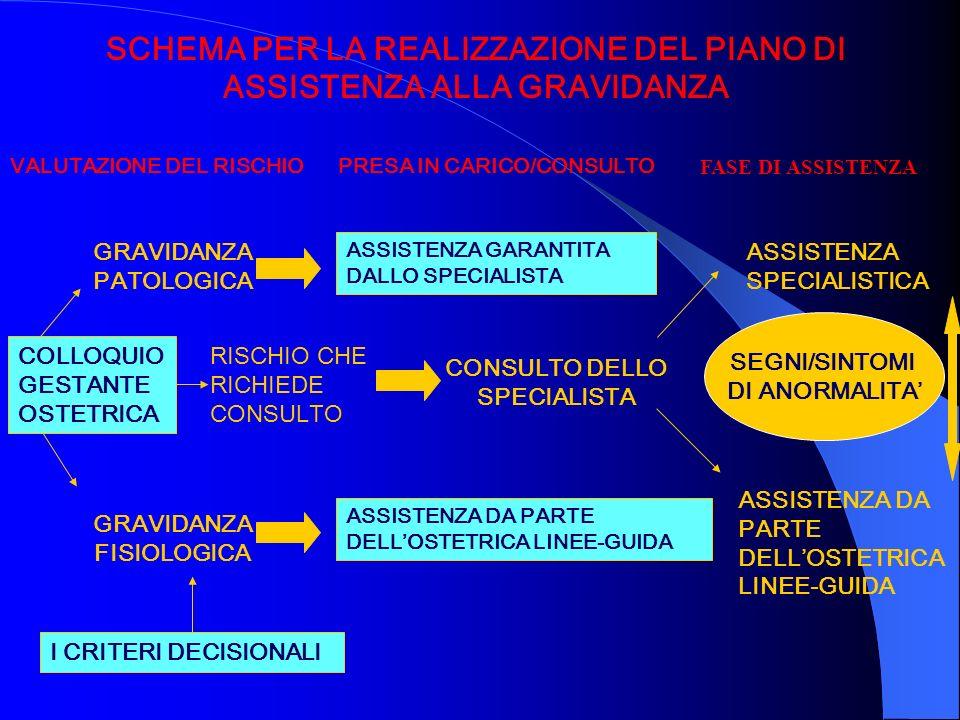 SCHEMA PER LA REALIZZAZIONE DEL PIANO DI ASSISTENZA ALLA GRAVIDANZA VALUTAZIONE DEL RISCHIOPRESA IN CARICO/CONSULTO FASE DI ASSISTENZA GRAVIDANZA PATO