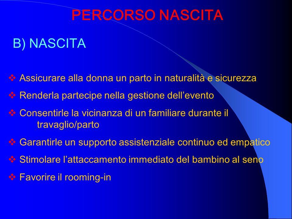PERCORSO NASCITA B) NASCITA Assicurare alla donna un parto in naturalità e sicurezza Renderla partecipe nella gestione dellevento Consentirle la vicin