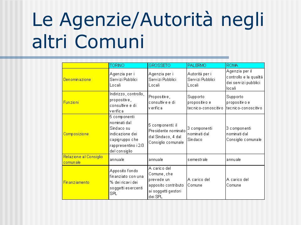 Le Agenzie/Autorità negli altri Comuni