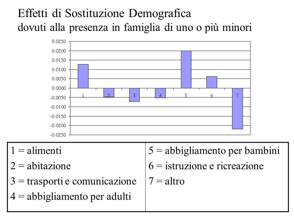 Effetti di Sostituzione Demografica dovuti alla presenza in famiglia di uno o più minori 1 = alimenti 2 = abitazione 3 = trasporti e comunicazione 4 =